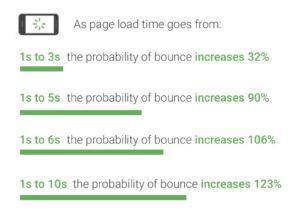 サイトスピードと離脱率・直帰率の関係